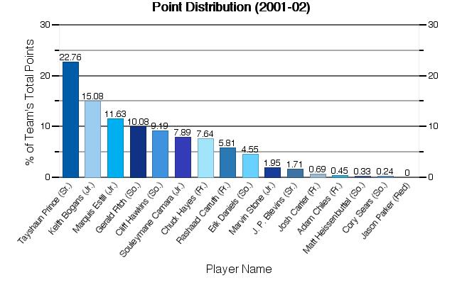 Statistics For 2001-02
